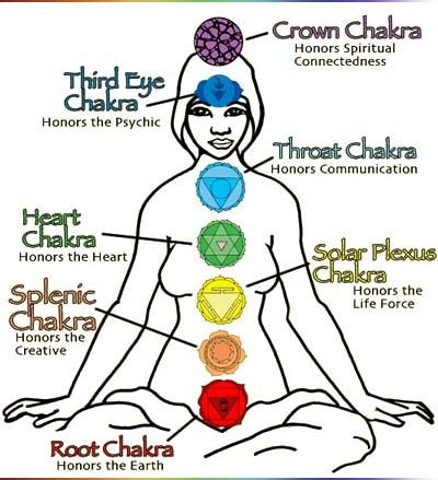 what are chakra points